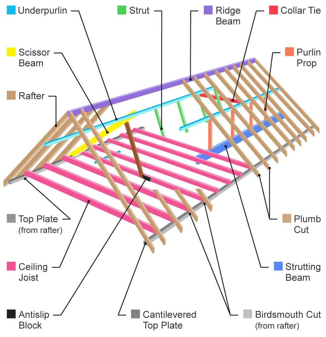 Roofing - SHEEHAN INC